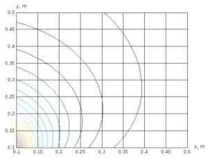 Измерения и анализ параметров электростатических полей
